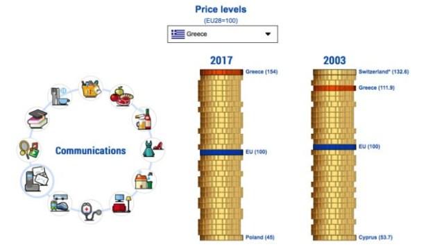 Τι προϊόντα και υπηρεσίες πληρώνει ο Έλληνας ακριβότερα από κάθε Ευρωπαίο!